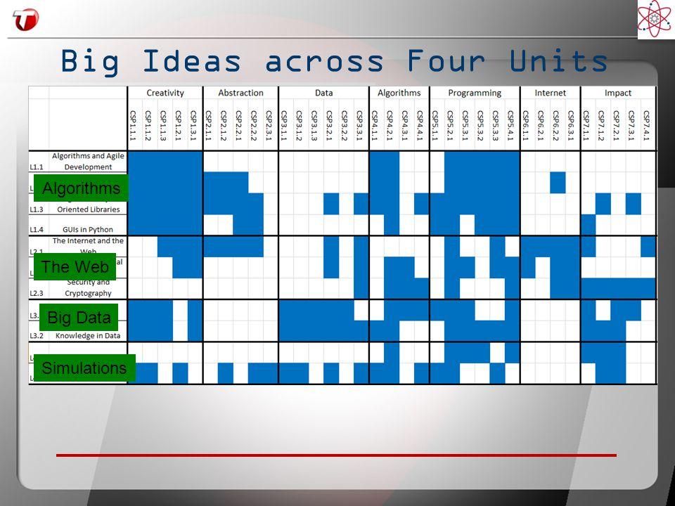 Big Ideas across Four Units Algorithms The Web Big Data Simulations
