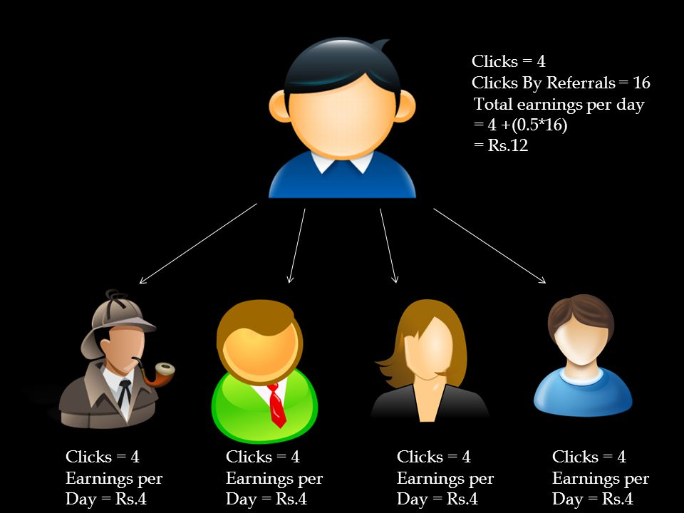 Clicks = 4 Earnings per Day = Rs.4 Clicks By Referrals = 16 Total earnings per day = 4 +(0.5*16) = Rs.12