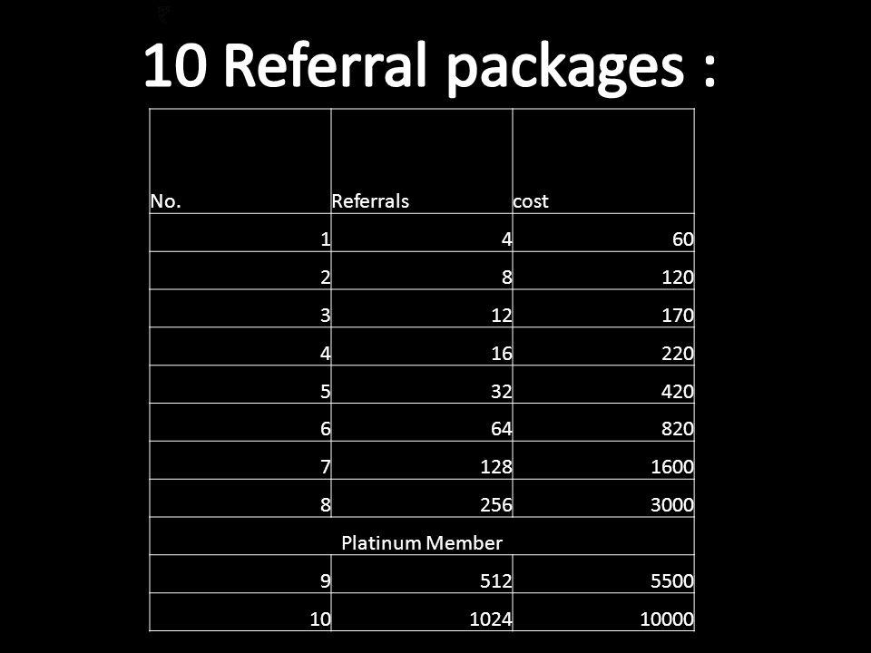 No.Referralscost 1460 28120 312170 416220 532420 664820 71281600 82563000 Platinum Member 95125500 10102410000