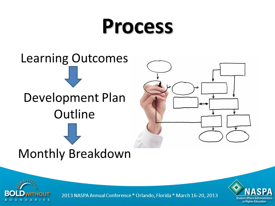 Process Learning Outcomes Development Plan Outline Monthly Breakdown
