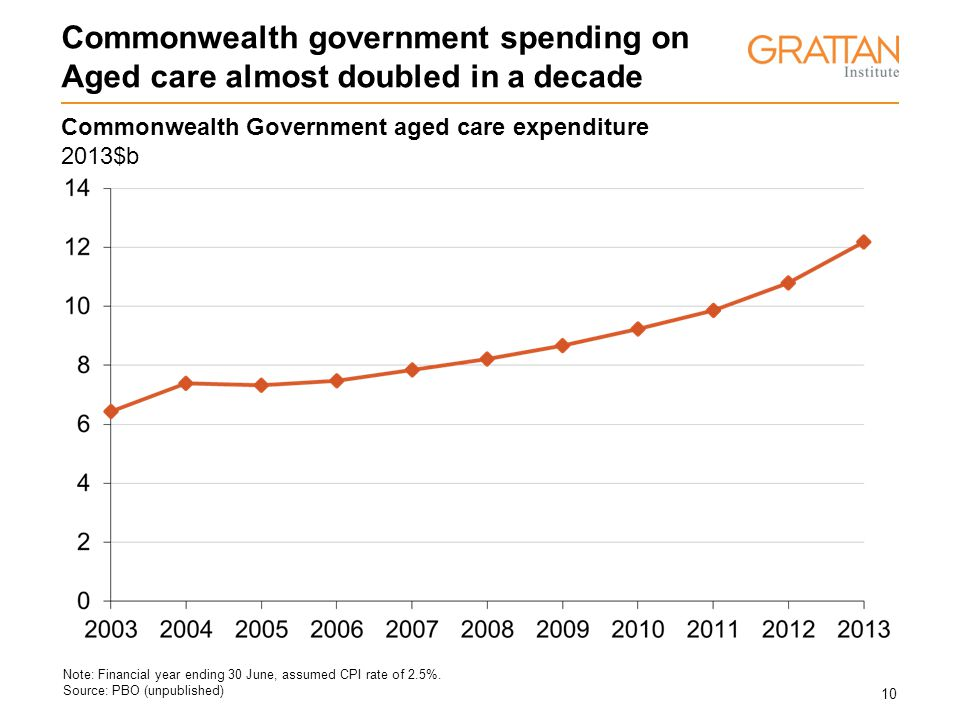 10 Commonwealth government spending on Aged care almost doubled in a decade Note: Financial year ending 30 June, assumed CPI rate of 2.5%.
