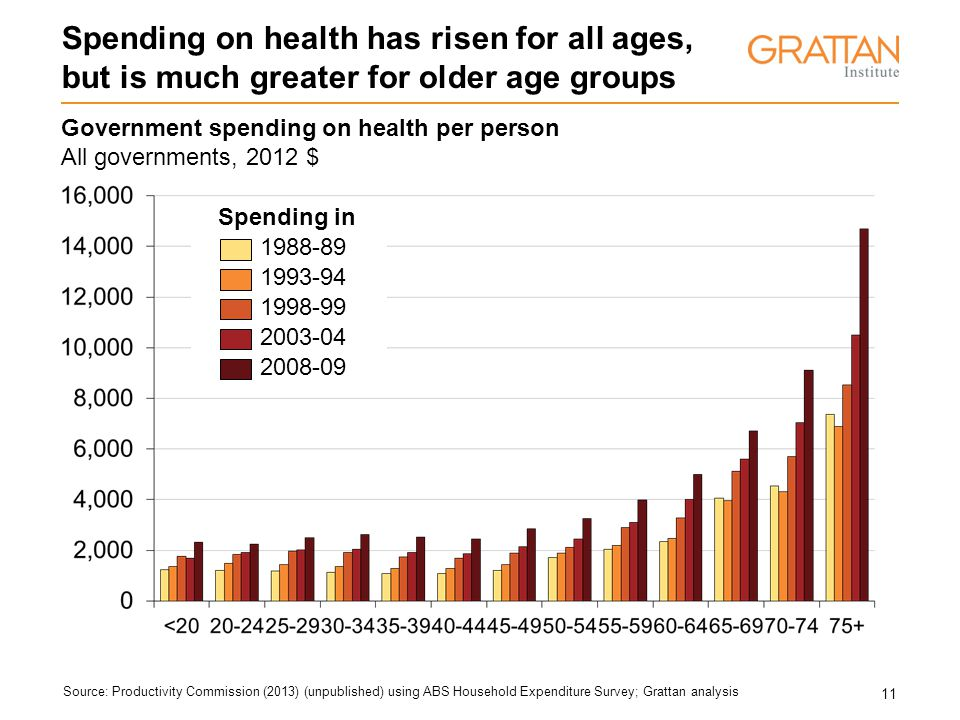 11 Spending on health has risen for all ages, but is much greater for older age groups Source: Productivity Commission (2013) (unpublished) using ABS