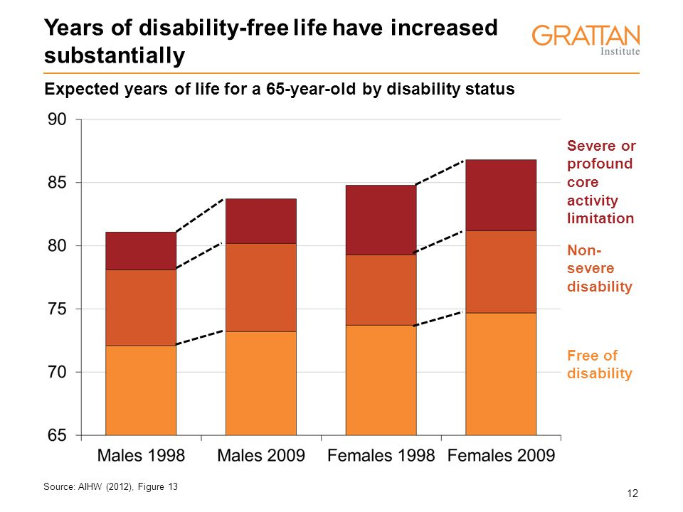 12 Years of disability-free life have increased substantially Source: AIHW (2012), Figure 13 Non- severe disability Severe or profound core activity l