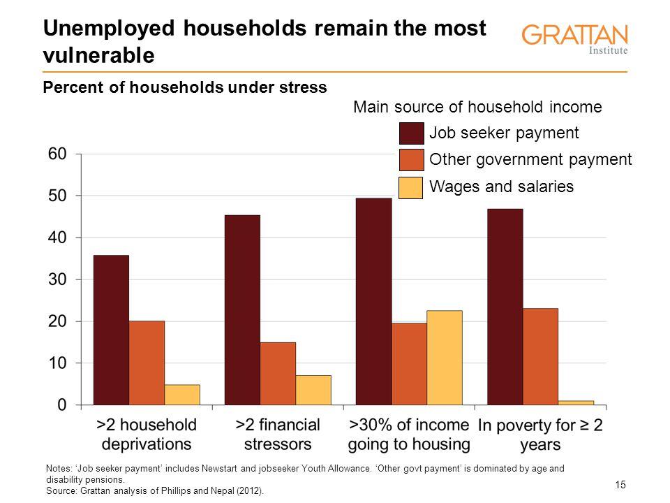15 Notes: 'Job seeker payment' includes Newstart and jobseeker Youth Allowance.