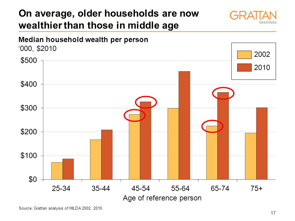 17 On average, older households are now wealthier than those in middle age Median household wealth per person '000, $2010 Source: Grattan analysis of