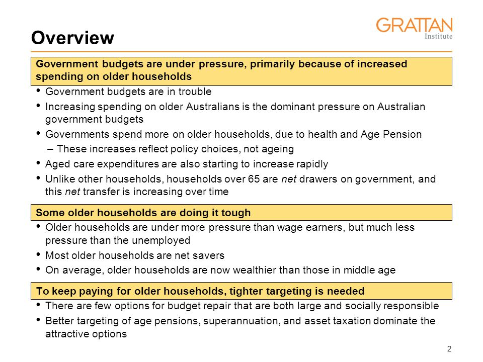 3 Overview Government budgets are under pressure, primarily because of increased spending on older households Government budgets are in trouble Governments spend more on older households, due to health and Age Pension Increasing spending on older Australians is the dominant pressure on Australian government budgets –These increases reflect policy choices, not ageing Aged care expenditures are also starting to increase rapidly Unlike other households, households over 65 are net drawers on government, and this net transfer is increasing over time Some older households are doing it tough Older households are under more pressure than wage earners, but much less pressure than the unemployed Most older households are net savers On average, older households are now wealthier than those in middle age To keep paying for older households, tighter targeting is needed There are few options for budget repair that are both large and socially responsible Better targeting of age pensions, superannuation, and asset taxation dominate the attractive options
