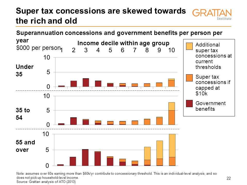 22 Superannuation concessions and government benefits per person per year $000 per person Super tax concessions are skewed towards the rich and old Under 35 35 to 54 55 and over Additional super tax concessions at current thresholds Super tax concessions if capped at $10k Government benefits Income decile within age group Note: assumes over 60s earning more than $60k/yr contribute to concessionary threshold.