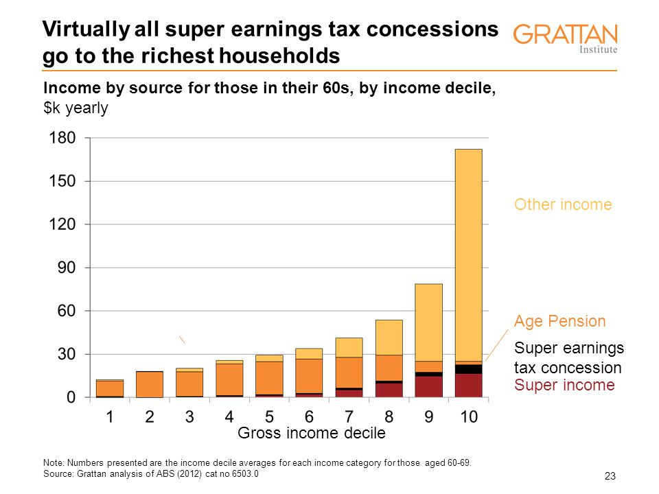23 Income by source for those in their 60s, by income decile, $k yearly Virtually all super earnings tax concessions go to the richest households Note: Numbers presented are the income decile averages for each income category for those aged 60-69.