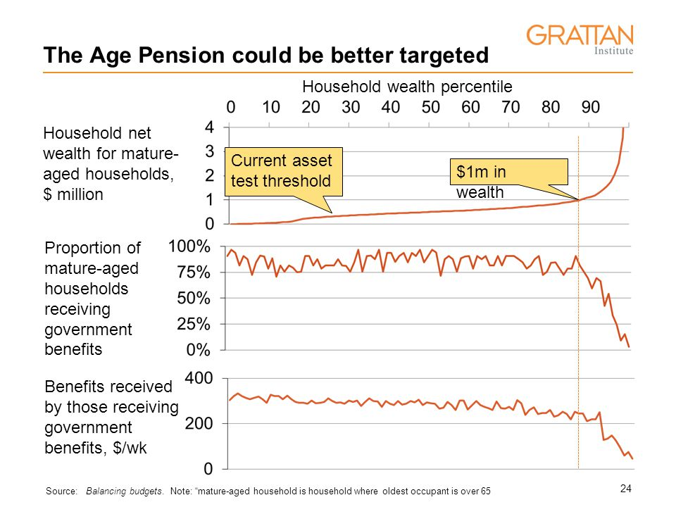 24 The Age Pension could be better targeted Source: Balancing budgets.