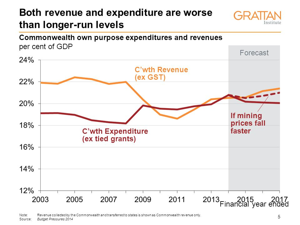 5 Financial year ended C'wth Revenue (ex GST) C'wth Expenditure (ex tied grants) Forecast Commonwealth own purpose expenditures and revenues per cent of GDP Both revenue and expenditure are worse than longer-run levels If mining prices fall faster Note:Revenue collected by the Commonwealth and transferred to states is shown as Commonwealth revenue only.