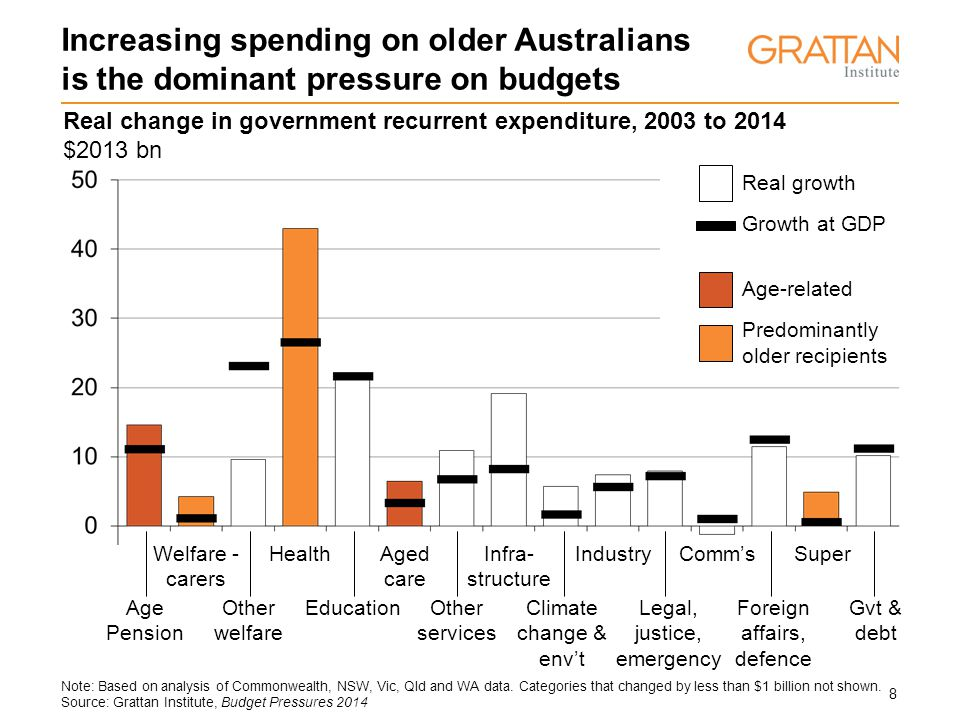 19 Spending on older Australians is a large part of ALL government expenditure Defence 6% Education 16% Everything else 26% Welfare 22% Health 16% Infrastructure 7% Primary care & medical services Grattan Institute, Budget Pressures 2014 Ageing, community & disability 6% Combined government expenditure 2013-2014 100% = $545b
