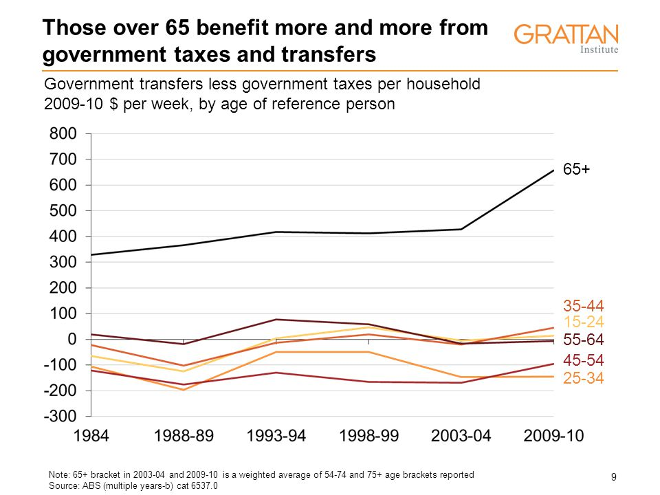 9 Those over 65 benefit more and more from government taxes and transfers Government transfers less government taxes per household 2009-10 $ per week, by age of reference person Note: 65+ bracket in 2003-04 and 2009-10 is a weighted average of 54-74 and 75+ age brackets reported Source: ABS (multiple years-b) cat 6537.0 15-24 25-34 35-44 45-54 55-64 65+