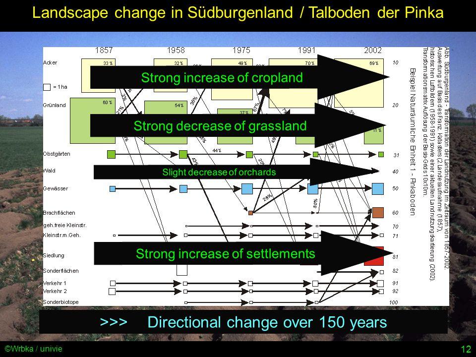 12 ©Wrbka / univie Landscape change in Südburgenland / Talboden der Pinka Strong increase of cropland Strong decrease of grassland Strong increase of settlements Slight decrease of orchards >>>Directional change over 150 years