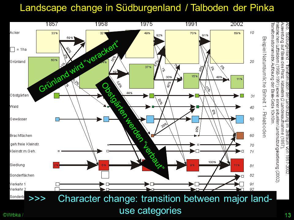 13 ©Wrbka / univie Grünland wird verackert Obstgärten werden verbaut >>>Character change: transition between major land- use categories Landscape change in Südburgenland / Talboden der Pinka