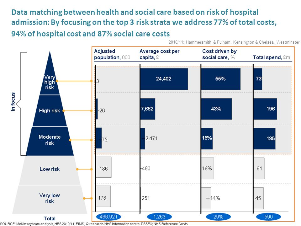 Data matching between health and social care based on risk of hospital admission: By focusing on the top 3 risk strata we address 77% of total costs, 94% of hospital cost and 87% social care costs 2010/11; Hammersmith & Fulham, Kensington & Chelsea, Westminster SOURCE: McKinsey team analysis, HES 2010/11, FIMS, Q research/NHS Information centre, PSSEX; NHS Reference Costs