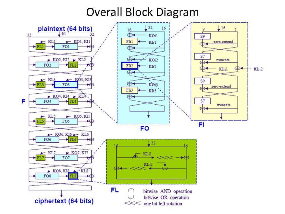 Components of Kasumi Function FI() Input – 16 Bits of Data, I, and 16 Bit sub-key KI i,j.