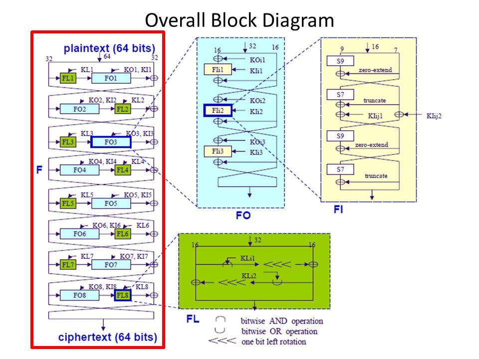 Overall Block Diagram