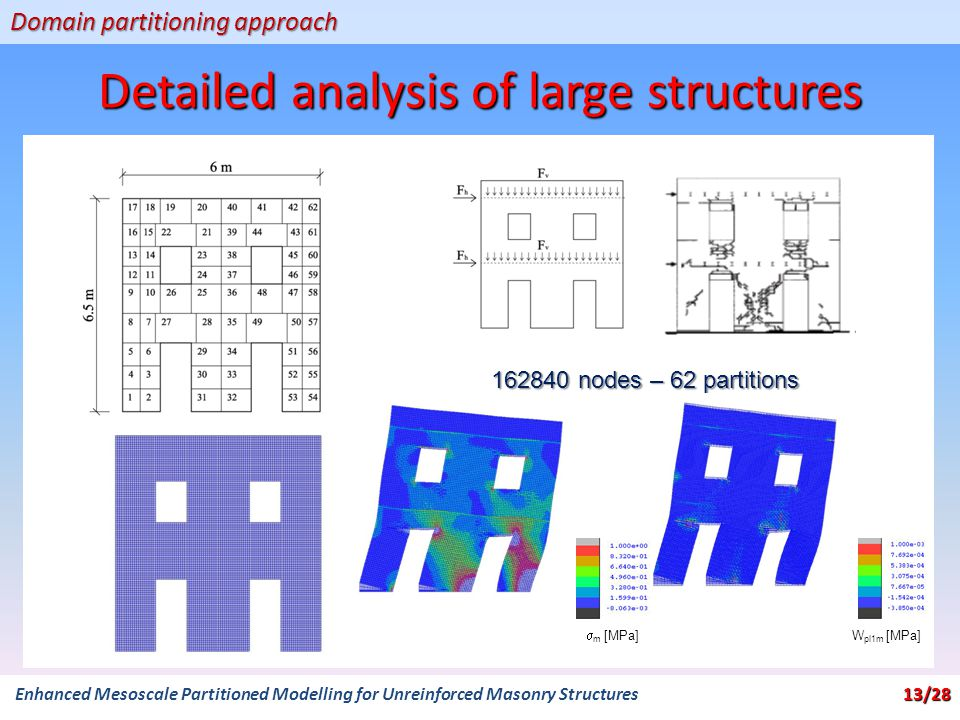 Detailed analysis of large structures Domain partitioning approach 162840 nodes – 62 partitions  m [MPa] W pl1m [MPa] 13/28 Enhanced Mesoscale Partitioned Modelling for Unreinforced Masonry Structures 13/28