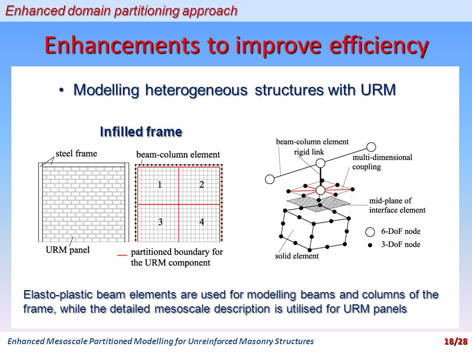 Enhancements to improve efficiency Enhanced domain partitioning approach Modelling heterogeneous structures with URMModelling heterogeneous structures with URM Infilled frame 18/28 Enhanced Mesoscale Partitioned Modelling for Unreinforced Masonry Structures 18/28 Elasto-plastic beam elements are used for modelling beams and columns of the frame, while the detailed mesoscale description is utilised for URM panels