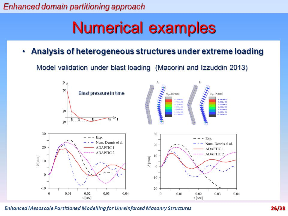 Numerical examples 26/28 Enhanced Mesoscale Partitioned Modelling for Unreinforced Masonry Structures 26/28 Enhanced domain partitioning approach Analysis of heterogeneous structures under extreme loadingAnalysis of heterogeneous structures under extreme loading Blast pressure in time Model validation under blast loading (Macorini and Izzuddin 2013)