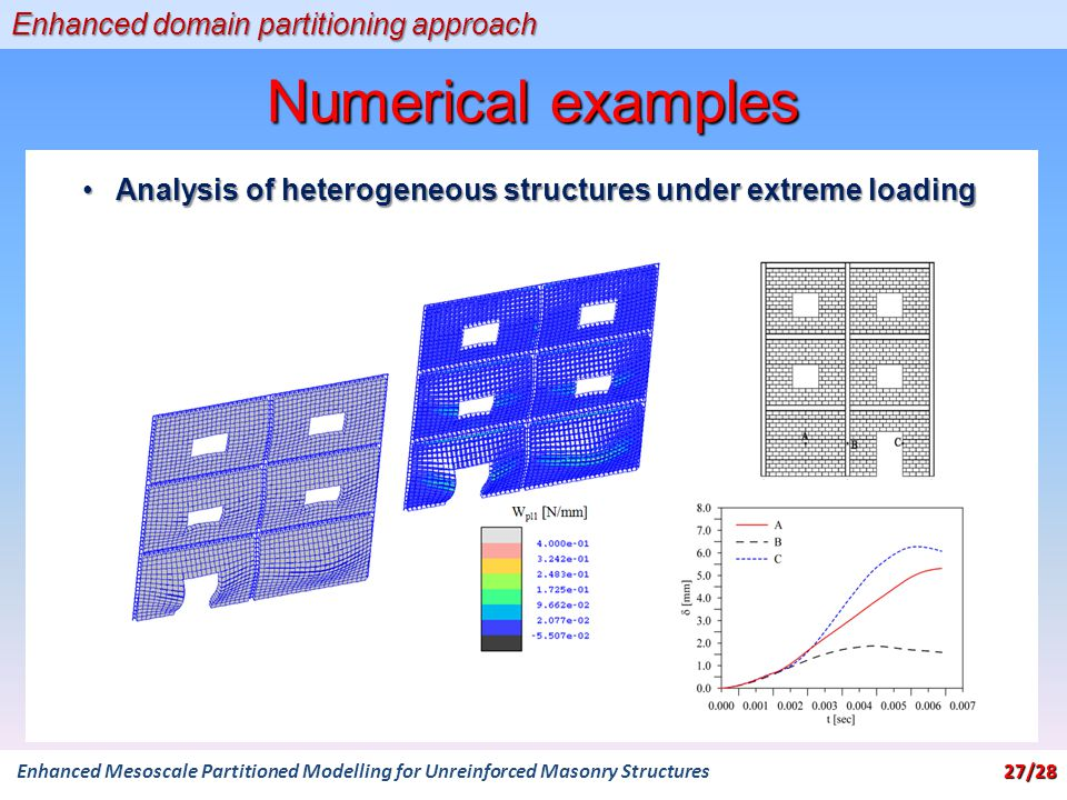 Numerical examples Enhanced domain partitioning approach 27/28 Enhanced Mesoscale Partitioned Modelling for Unreinforced Masonry Structures 27/28 Analysis of heterogeneous structures under extreme loadingAnalysis of heterogeneous structures under extreme loading
