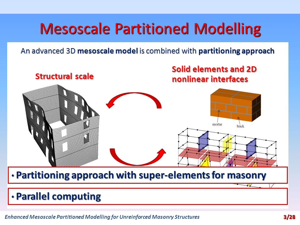 Mesoscale Partitioned Modelling Structural scale Solid elements and 2D nonlinear interfaces An advanced 3D mesoscale model is combined with partitioning approach Partitioning approach with super-elements for masonry Partitioning approach with super-elements for masonry Parallel computing Parallel computing 3/28 Enhanced Mesoscale Partitioned Modelling for Unreinforced Masonry Structures 3/28