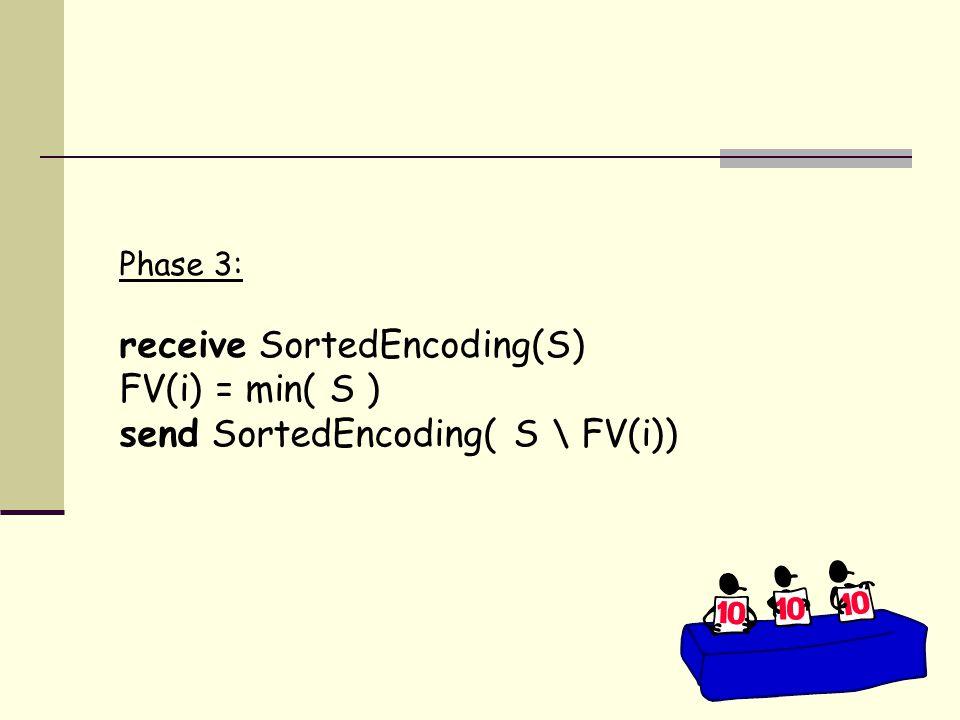Phase 3: receive SortedEncoding(S) FV(i) = min( S ) send SortedEncoding( S \ FV(i))