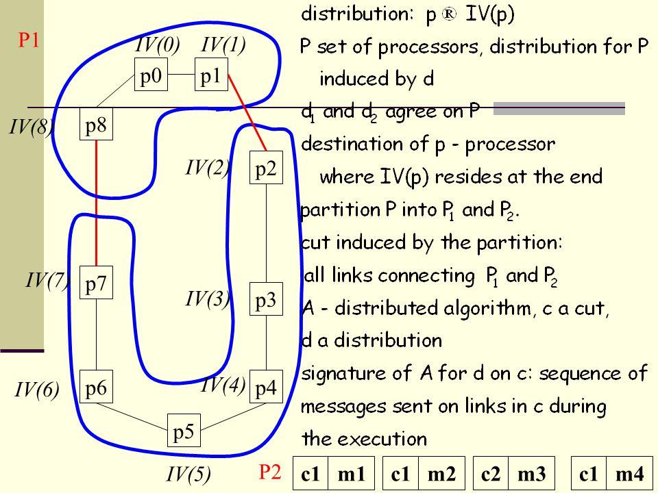 p0p1 p2 p3 p4 p5 p8 p7 p6 P1 P2 IV(0)IV(1) IV(2) IV(3) IV(4) IV(5) IV(6) IV(7) IV(8) c1m1c1m2c2m3c1m4