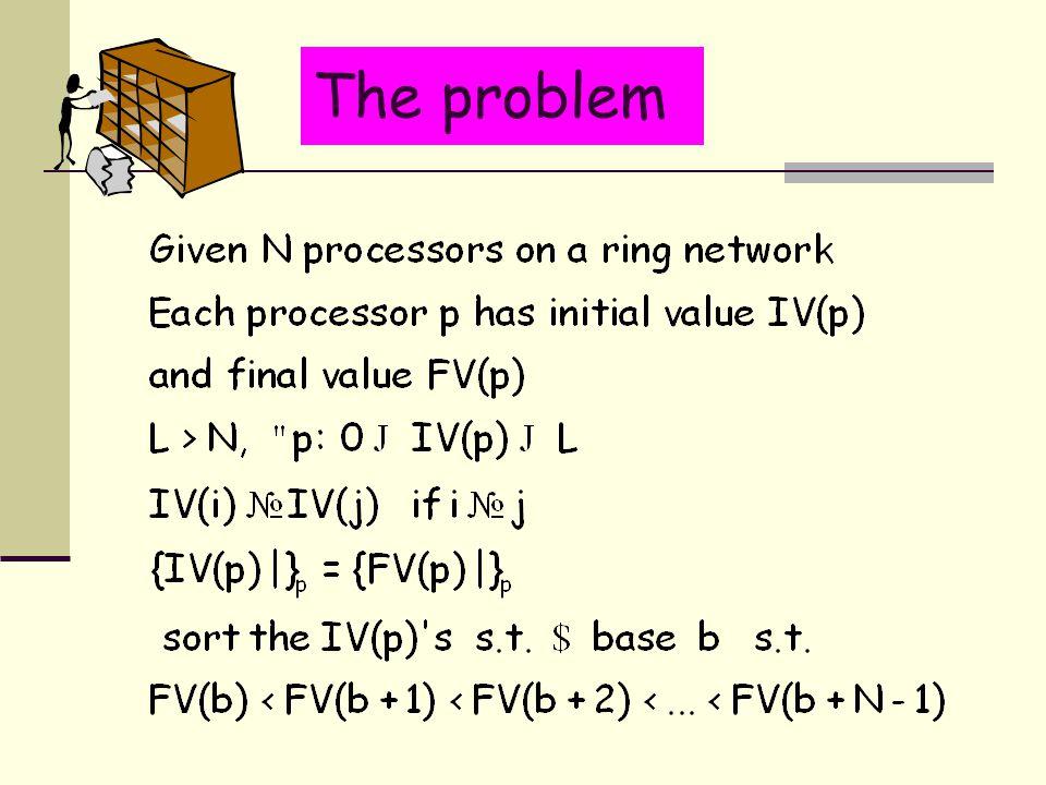 The problem
