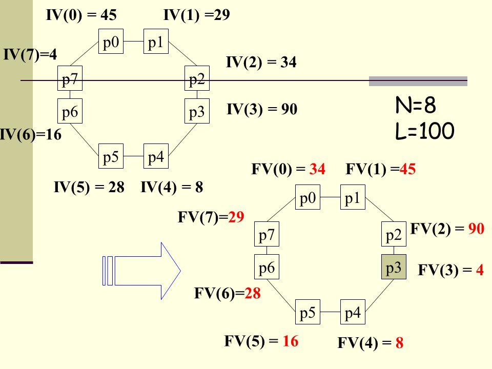 N=8 L=100 p0p1 p2 p3 p5 p7 p6 IV(2) = 34 IV(3) = 90 IV(6)=16 IV(7)=4 IV(1) =29IV(0) = 45 p4 IV(4) = 8IV(5) = 28 p0p1 p2 p3 p5 p7 p6 FV(2) = 90 FV(3) = 4 FV(6)=28 FV(7)=29 FV(1) =45FV(0) = 34 p4 FV(4) = 8 FV(5) = 16