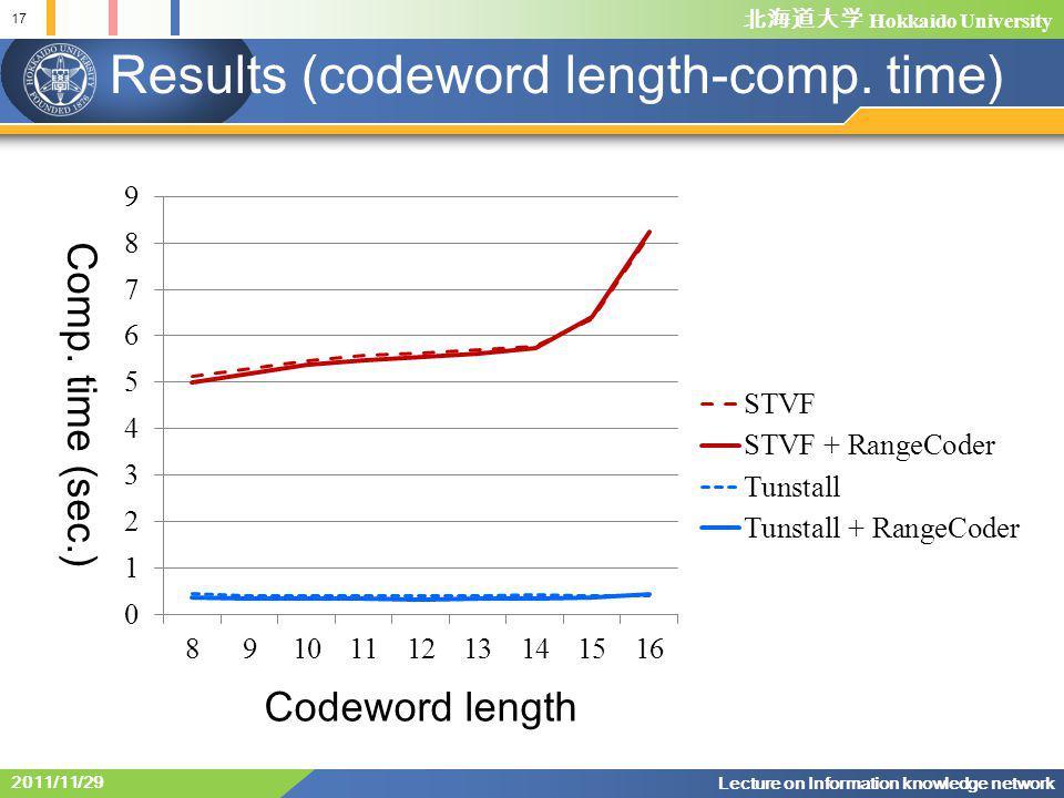北海道大学 Hokkaido University Results (codeword length-comp.