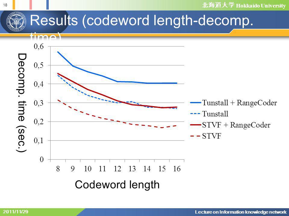 北海道大学 Hokkaido University Results (codeword length-decomp.