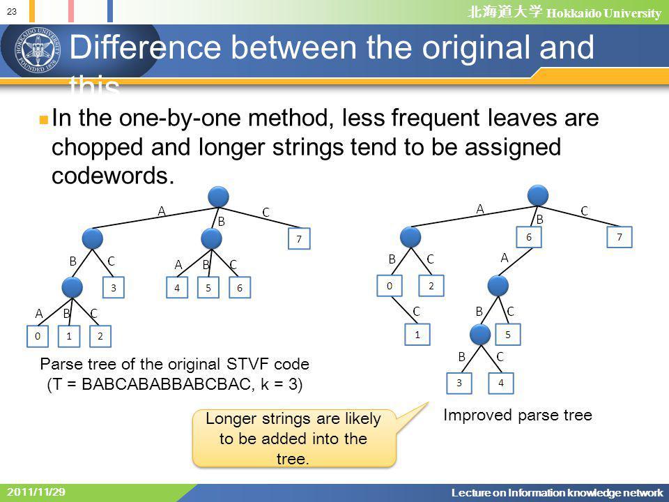 北海道大学 Hokkaido University Difference between the original and this Parse tree of the original STVF code (T = BABCABABBABCBAC, k = 3) Improved parse tree Longer strings are likely to be added into the tree.