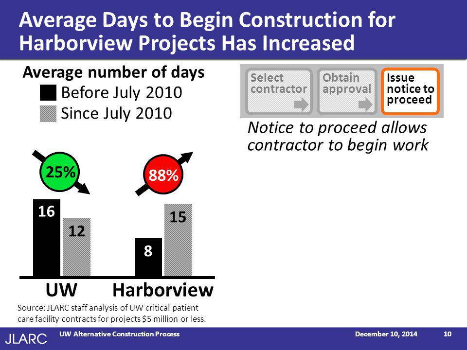 Average Days to Begin Construction for Harborview Projects Has Increased December 10, 2014UW Alternative Construction Process10 Notice to proceed allows contractor to begin work 16 8 12 15 25% 88% Source: JLARC staff analysis of UW critical patient care facility contracts for projects $5 million or less.