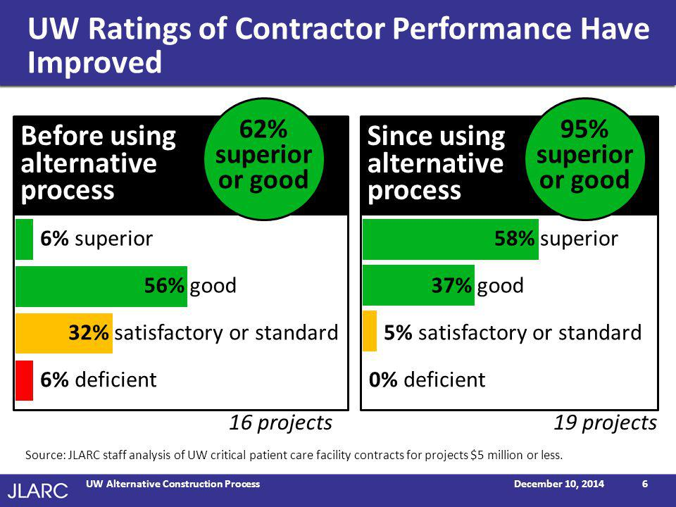 UW Ratings of Contractor Performance Have Improved December 10, 2014UW Alternative Construction Process6 Before using alternative process Since using alternative process 6% superior 56% good 32% satisfactory or standard 6% deficient 5% satisfactory or standard 0% deficient Source: JLARC staff analysis of UW critical patient care facility contracts for projects $5 million or less.