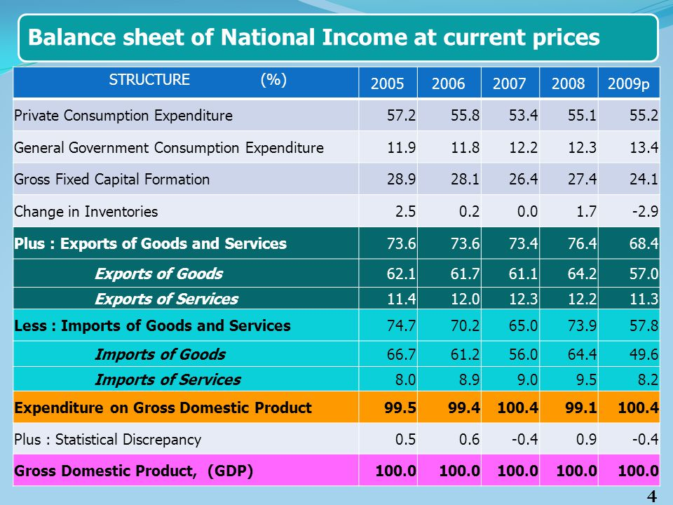 Balance sheet of National Income at current prices STRUCTURE (%) 20052006200720082009p Private Consumption Expenditure57.255.853.455.155.2 General Gov