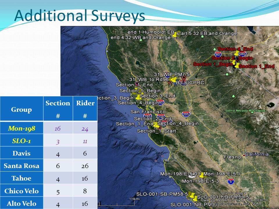 Additional Surveys 11 Group Section # Rider # Mon-1981624 SLO-1311 Davis46 Santa Rosa626 Tahoe416 Chico Velo58 Alto Velo416