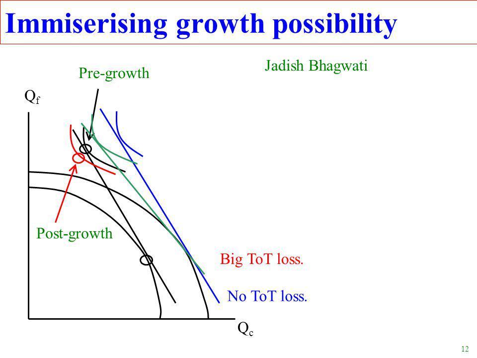 12 Immiserising growth possibility No ToT loss. QfQf QcQc Jadish Bhagwati Big ToT loss.