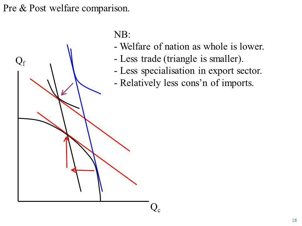 16 QfQf QcQc Pre & Post welfare comparison. NB: - Welfare of nation as whole is lower.
