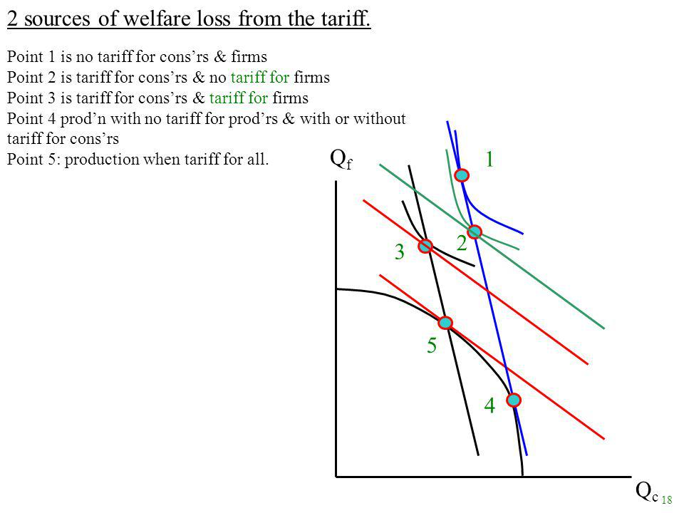18 2 sources of welfare loss from the tariff.