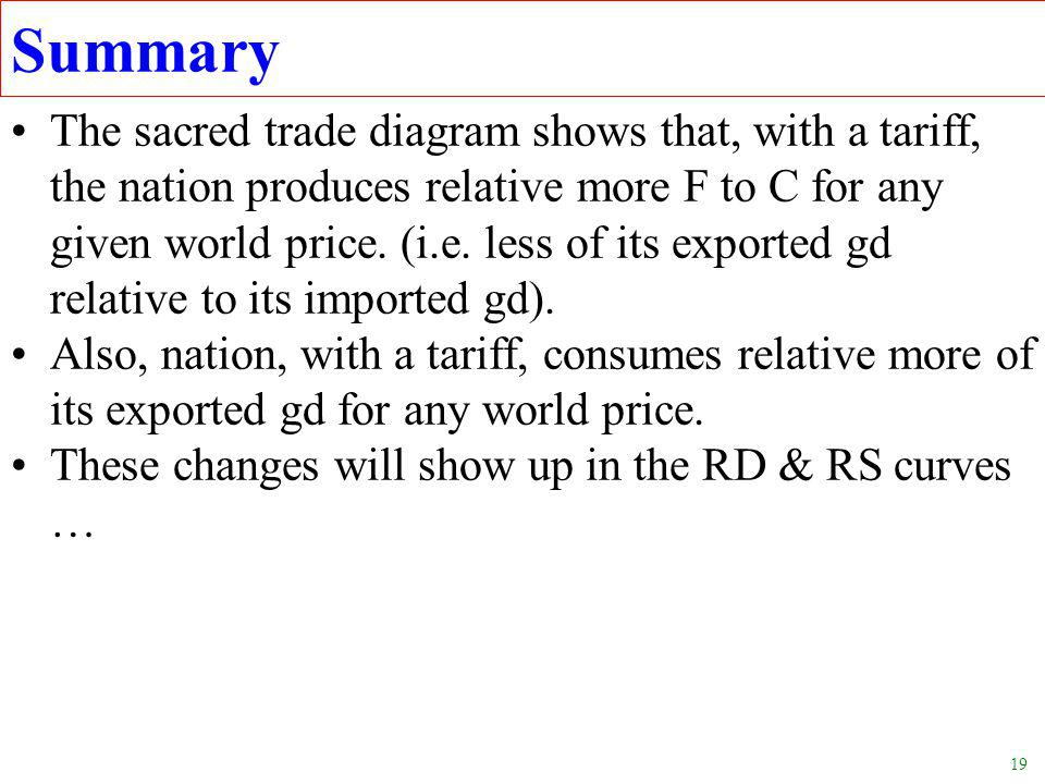 19 Summary The sacred trade diagram shows that, with a tariff, the nation produces relative more F to C for any given world price.