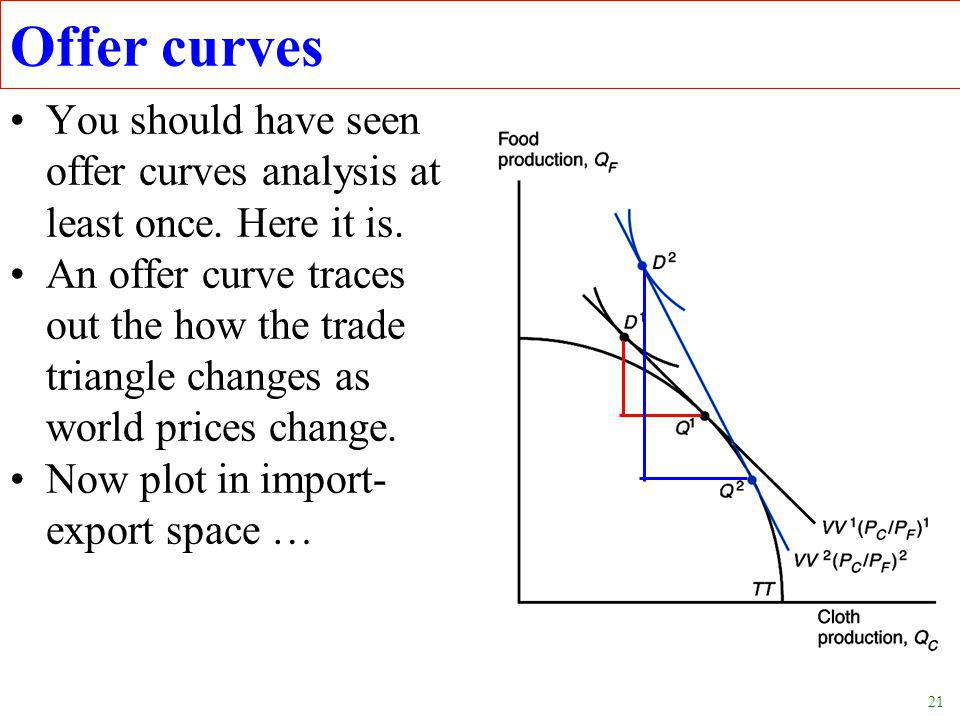 21 Offer curves You should have seen offer curves analysis at least once.