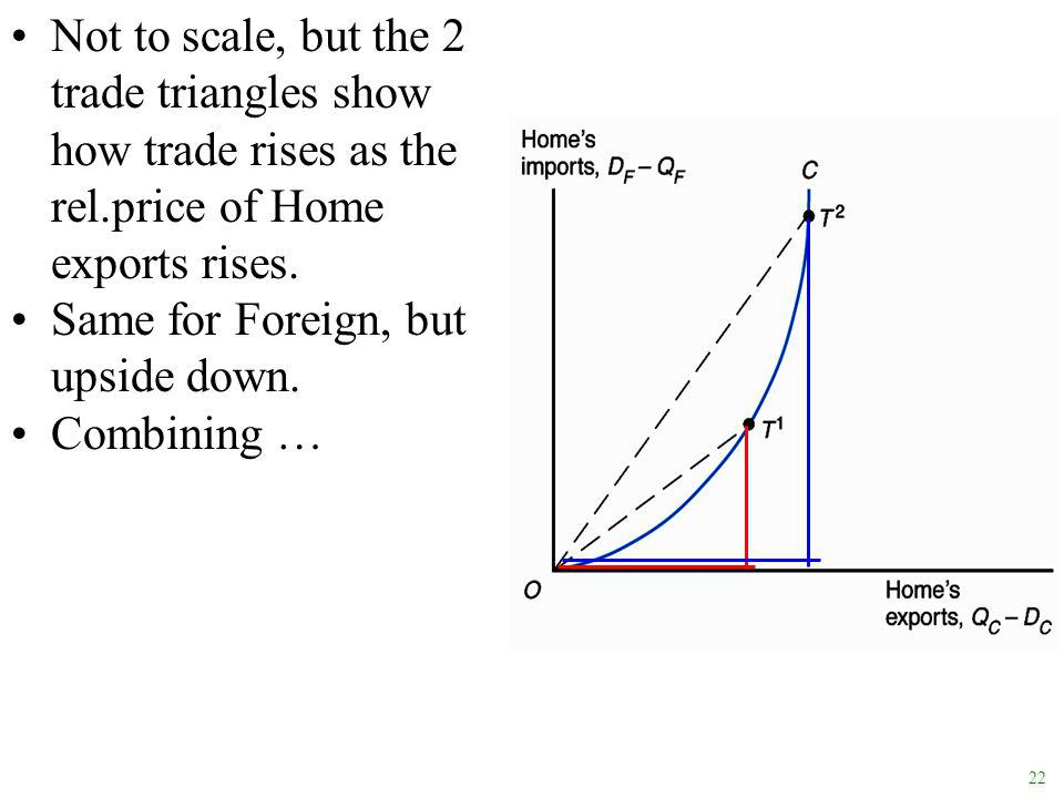 22 Not to scale, but the 2 trade triangles show how trade rises as the rel.price of Home exports rises.