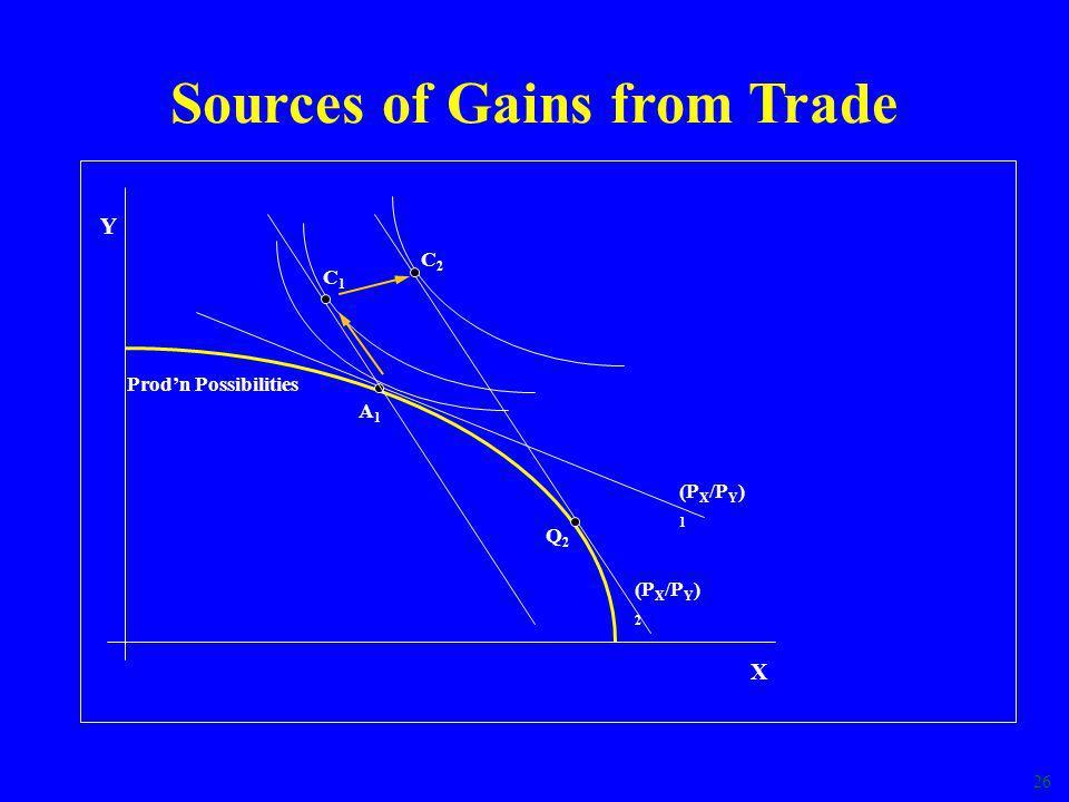 26 (P X /P Y ) 1 Sources of Gains from Trade Y X Prod'n Possibilities A1A1 (P X /P Y ) 2 Q2Q2 C2C2 C1C1