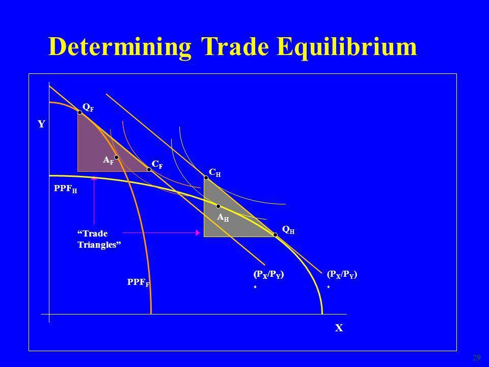 29 CFCF (P X /P Y ) * Trade Triangles AHAH Determining Trade Equilibrium Y X PPF H (P X /P Y ) * QHQH CHCH PPF F AFAF CFCF (P X /P Y ) * QFQF