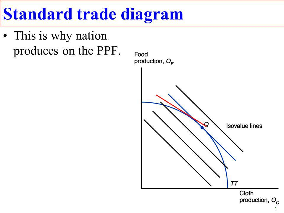 3 Standard trade diagram This is why nation produces on the PPF.