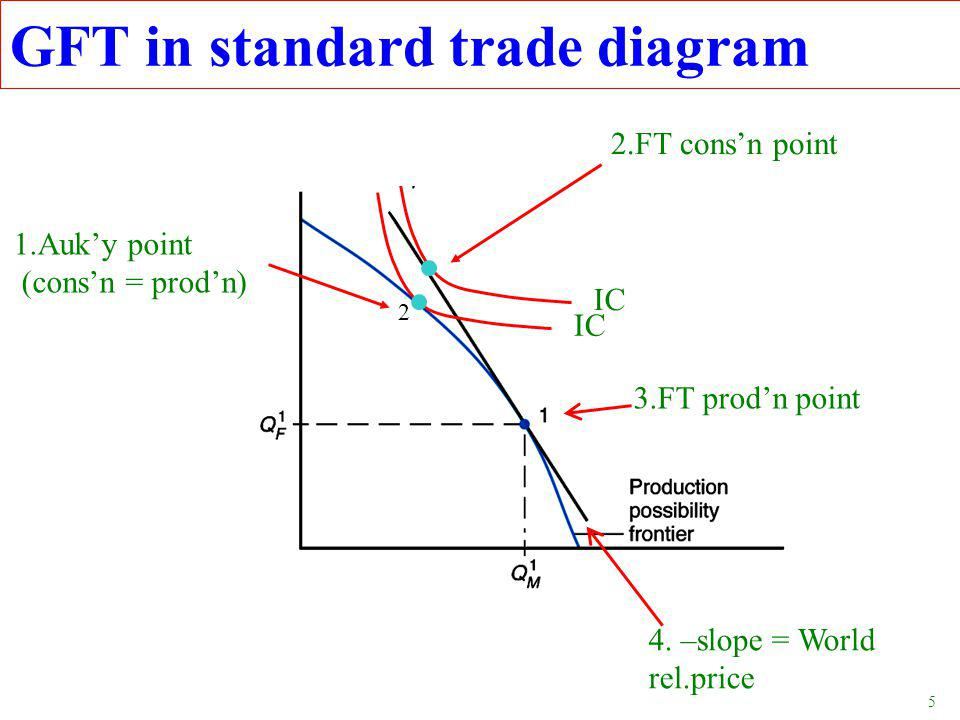 5 1.Auk'y point (cons'n = prod'n) 2.FT cons'n point IC 2 3.FT prod'n point GFT in standard trade diagram 4.