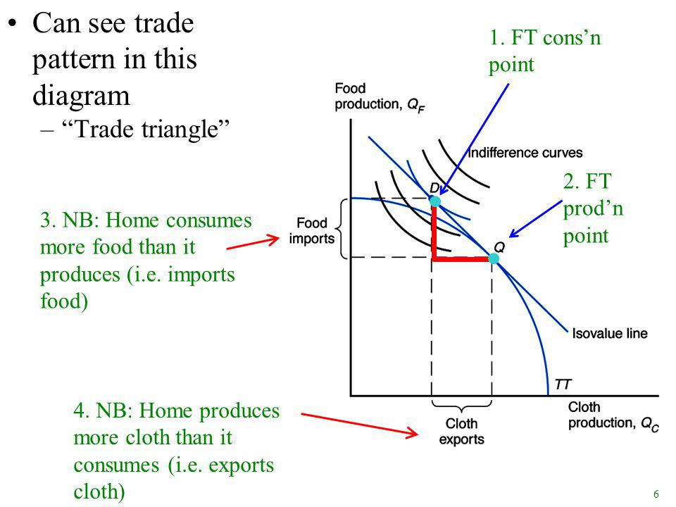 6 Can see trade pattern in this diagram – Trade triangle 1.