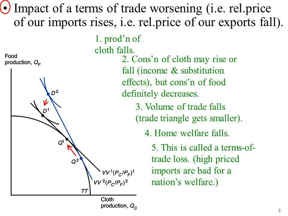 8 Impact of a terms of trade worsening (i.e. rel.price of our imports rises, i.e.