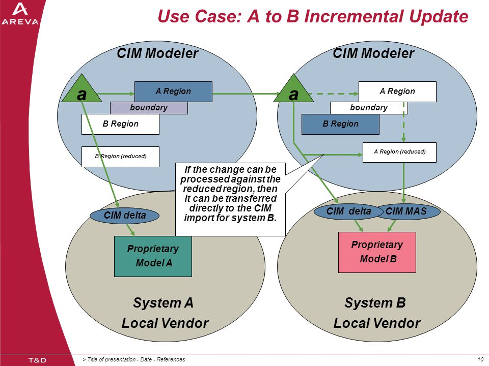 > Title of presentation - Date - References10 System A Local Vendor System B Local Vendor Use Case: A to B Incremental Update Proprietary Model A A Region B Region boundary A Region B Region boundary A Region (reduced) B Region (reduced) Proprietary Model B CIM MAS CIM delta CIM Modeler aa CIM delta If the change can be processed against the reduced region, then it can be transferred directly to the CIM import for system B.